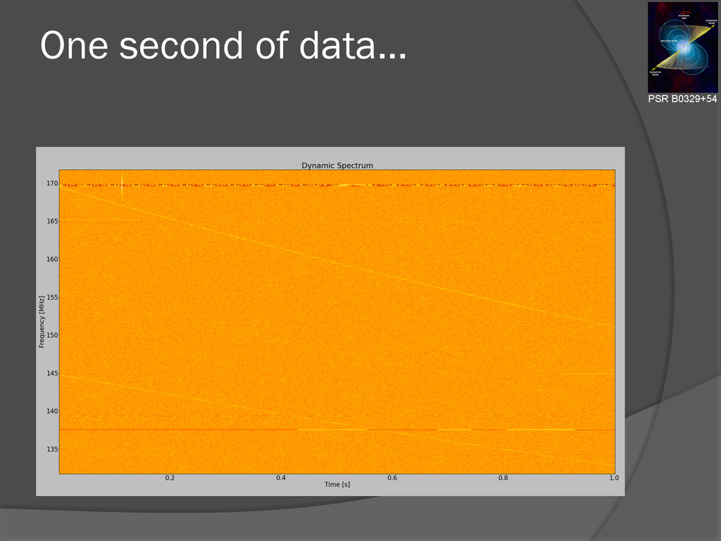 One second of data... PSR B0329+54