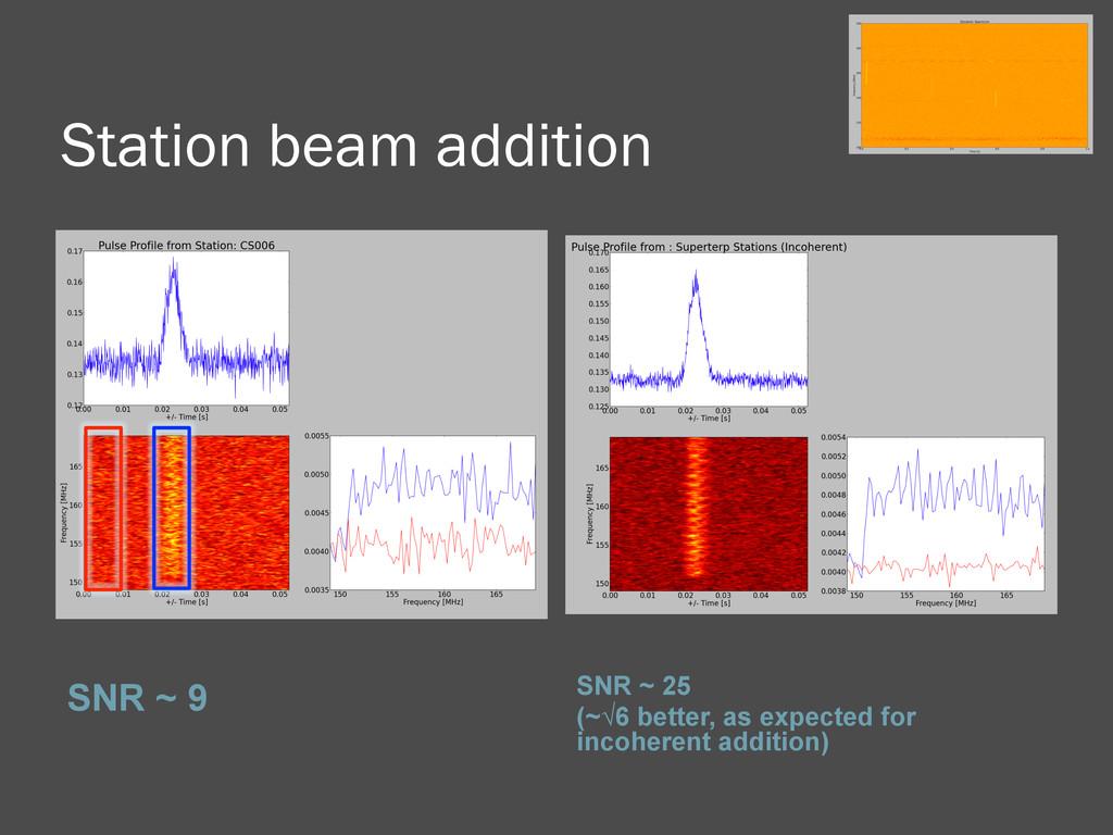 Station beam addition SNR ~ 9 SNR ~ 25 (~√6 bet...