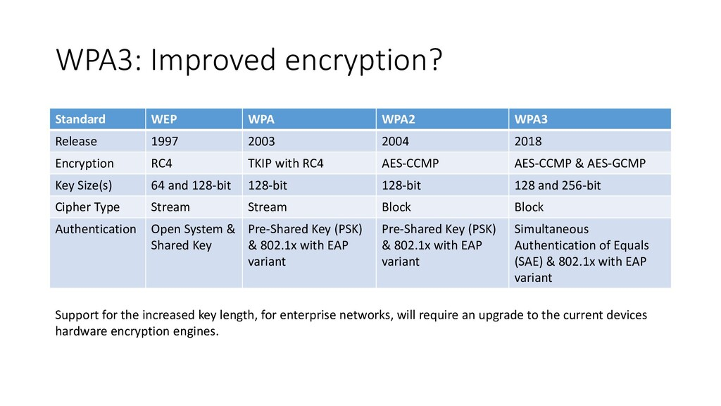 WPA3: Improved encryption? Standard WEP WPA WPA...