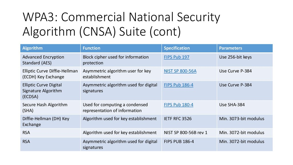 WPA3: Commercial National Security Algorithm (C...
