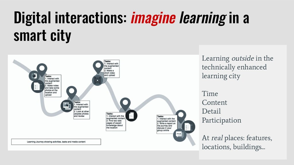 Digital interactions: imagine learning in a sma...