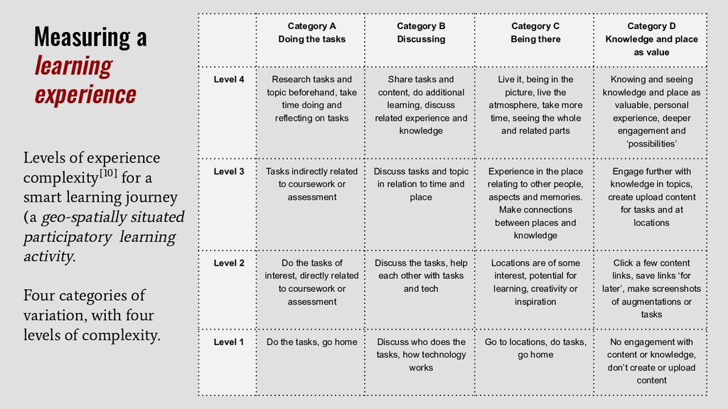 Measuring a learning experience Category A Doin...