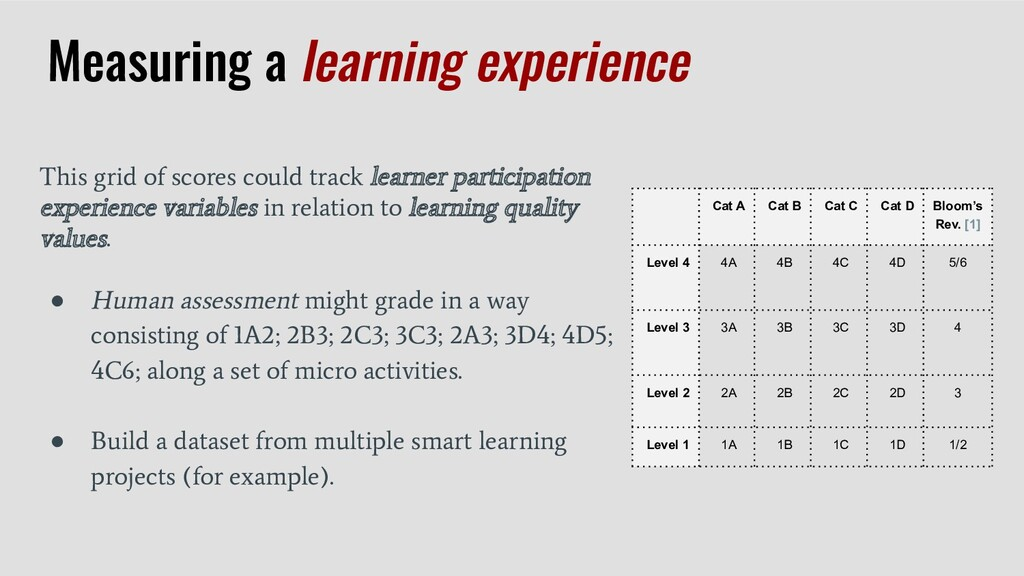 This grid of scores could track learner partici...