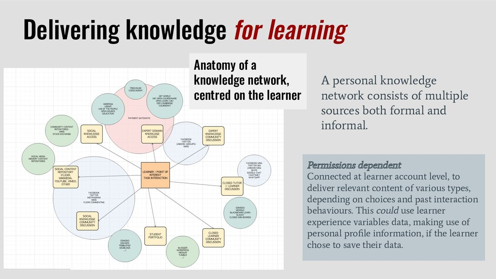 Anatomy of a knowledge network, centred on the ...