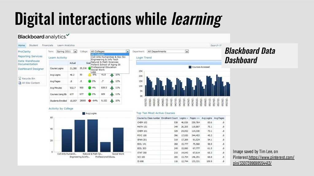 Digital interactions while learning Image saved...
