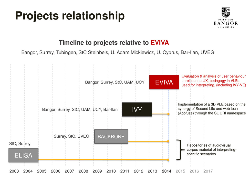 Projects relationship Timeline to projects rela...