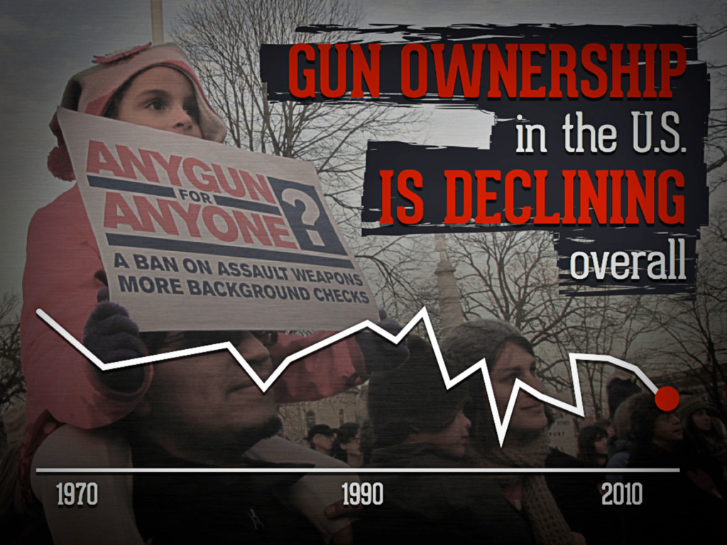 Gun ownership in the U.S. is declining overall