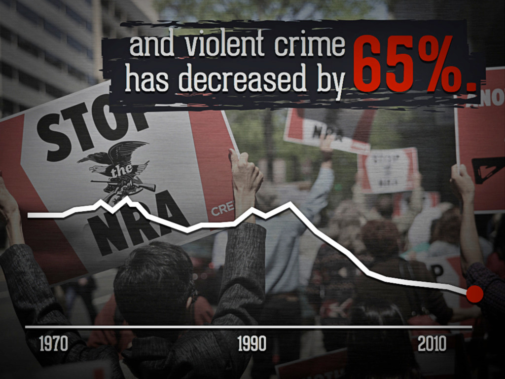 and violent crime has decreased by 65%