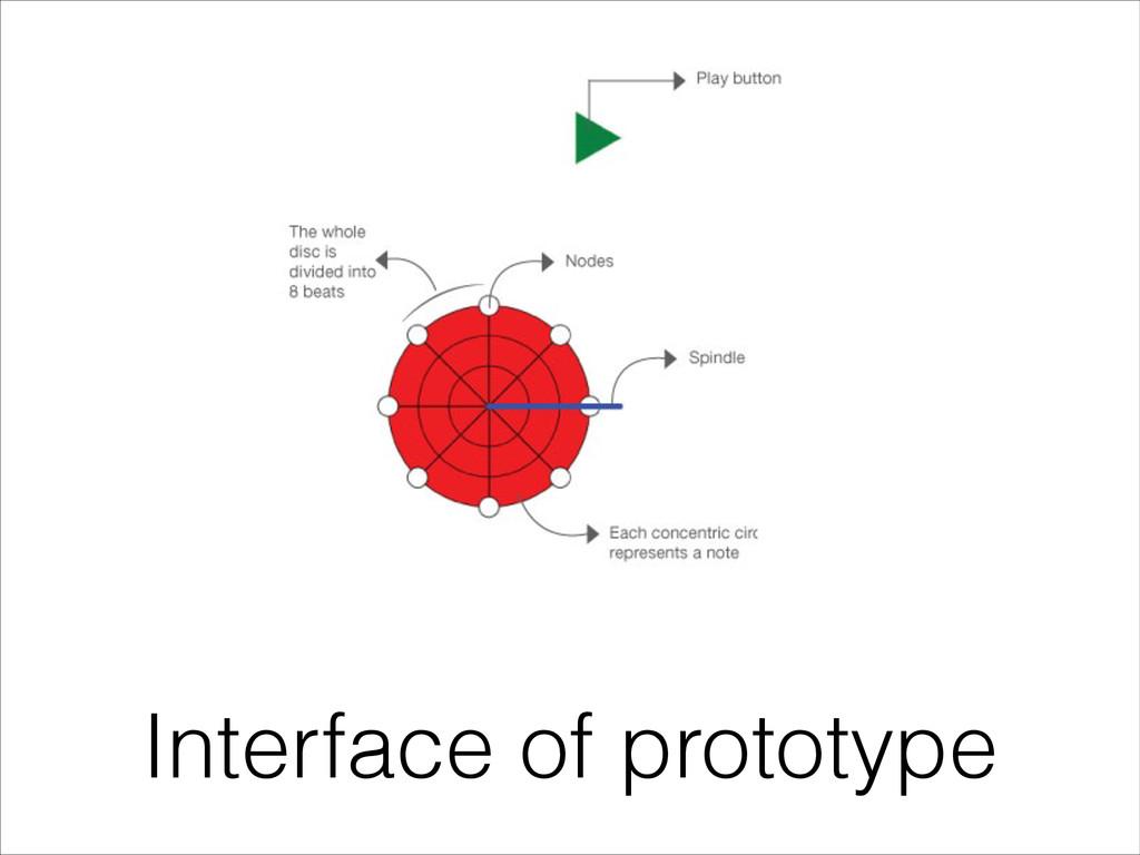 Interface of prototype