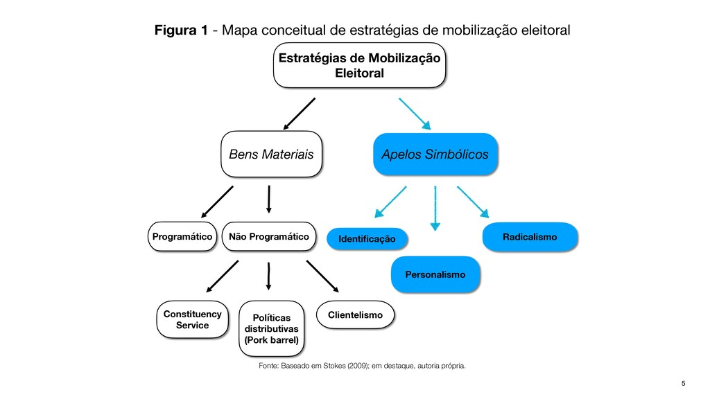 Figura 1 - Mapa conceitual de estratégias de mo...