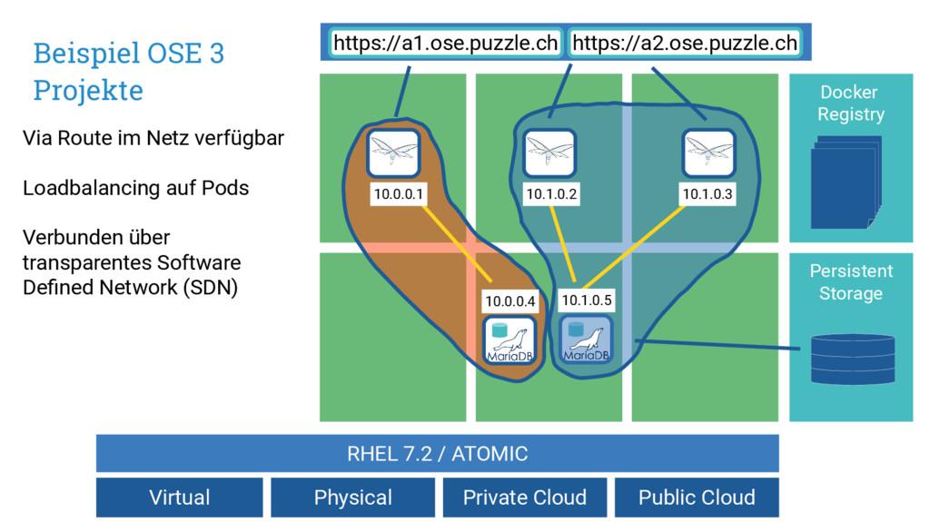 Beispiel OSE 3 Projekte Docker Registry Persist...