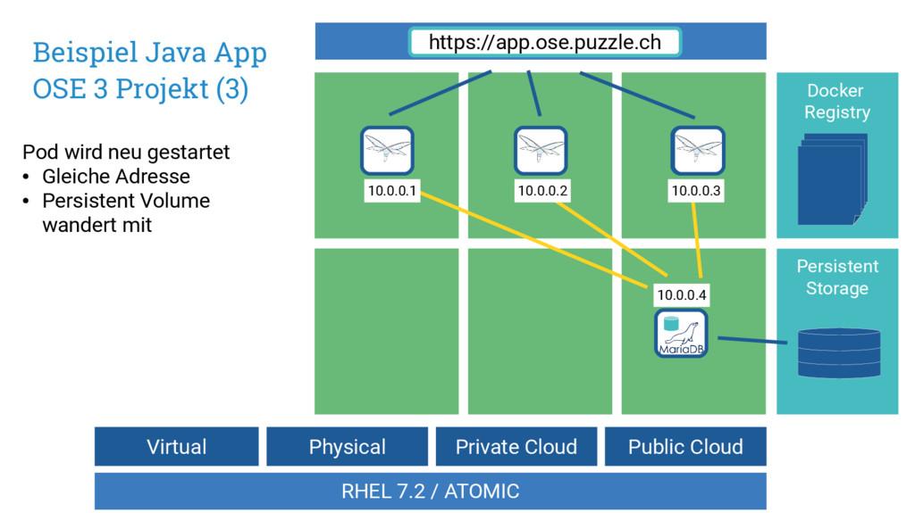 Virtual Private Cloud Public Cloud RHEL 7.2 / A...