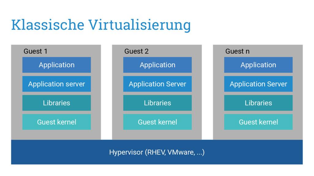 Klassische Virtualisierung Hypervisor (RHEV, VM...