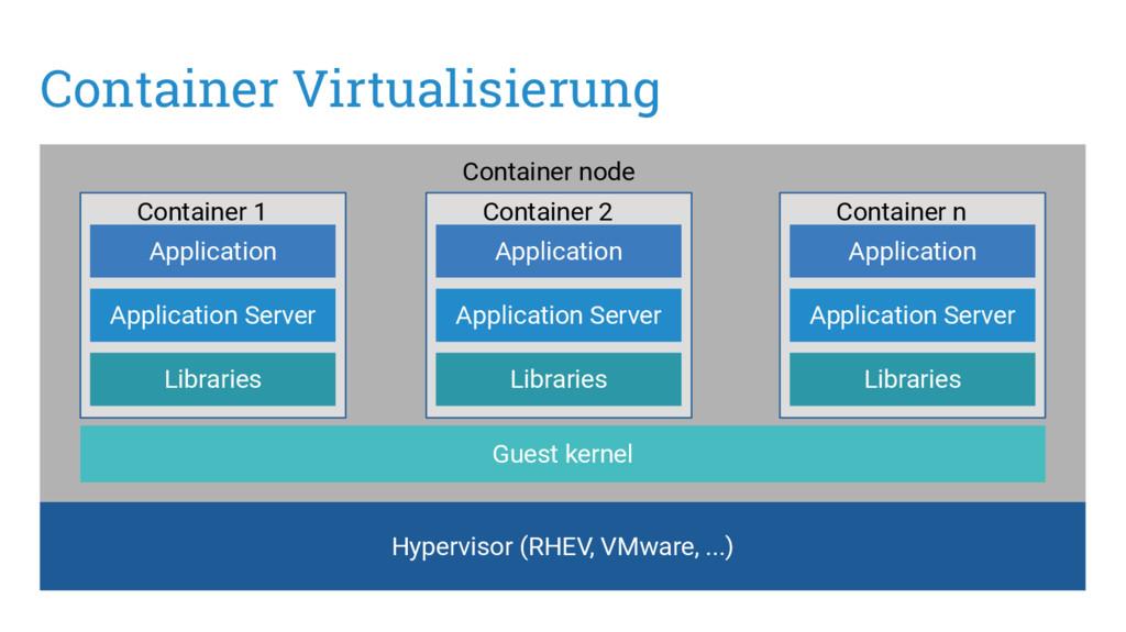 Container Virtualisierung Hypervisor (RHEV, VMw...