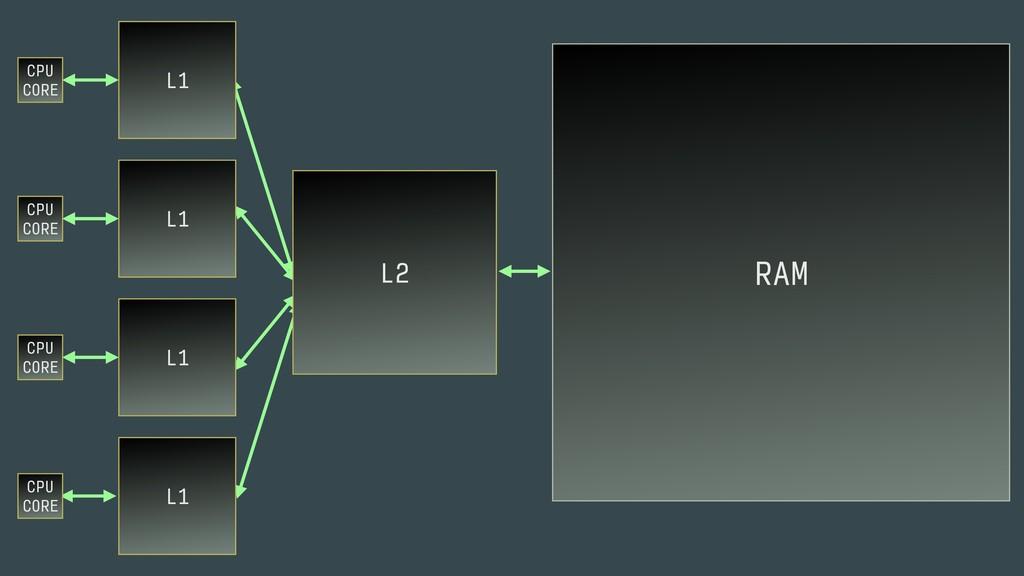 CPU CORE RAM L1 L2 CPU CORE L1 CPU CORE L1 C...