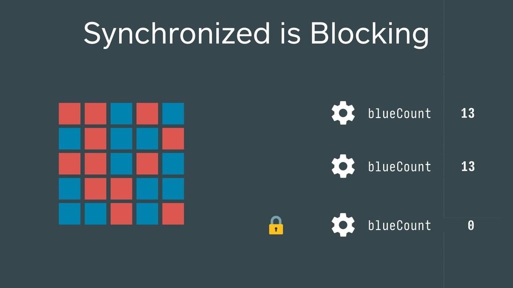 Synchronized is Blocking 0 1 2 3 blueCount blue...