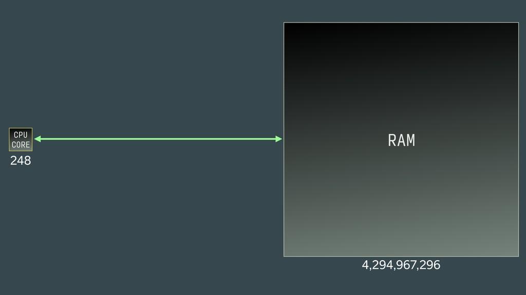 CPU CORE 248 RAM 4,294,967,296