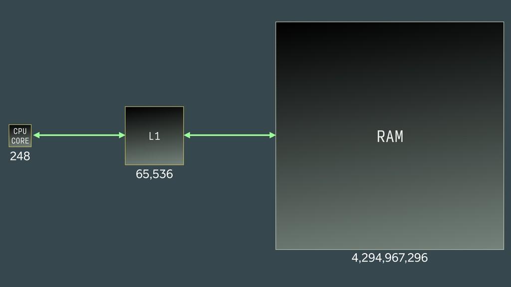 CPU CORE 248 RAM 4,294,967,296 L1 65,536