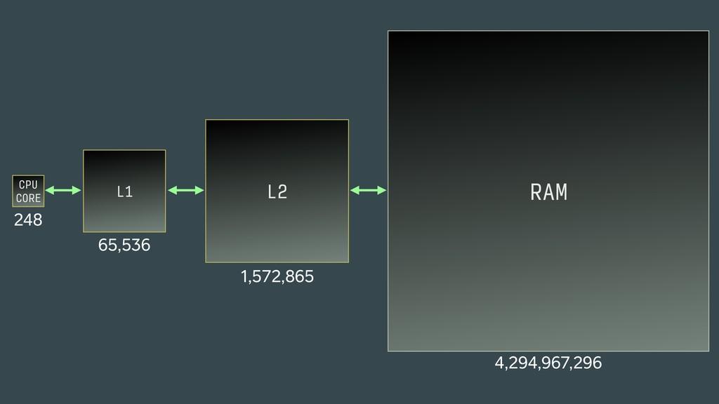 CPU CORE 248 RAM 4,294,967,296 L1 65,536 L2 1,...