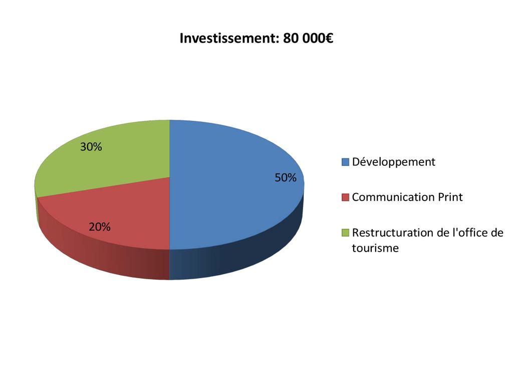 50% 20% 30% Investissement: 80 000€ Développeme...