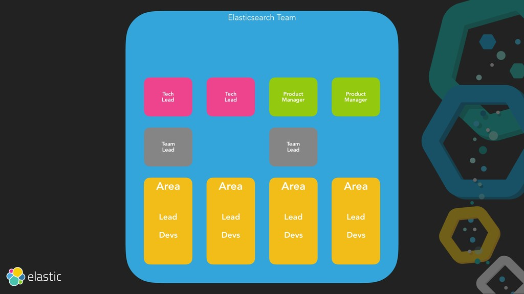 Elasticsearch Team Area Lead Devs Area Lead Dev...