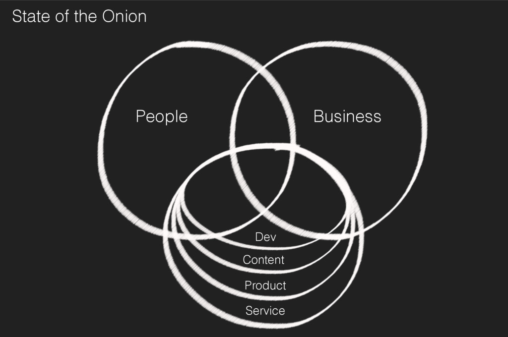 Business People State of the Onion Service Cont...