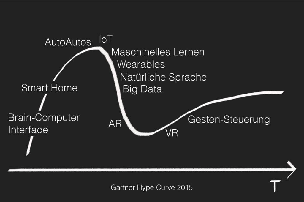 Gartner Hype Curve 2015 VR Gesten-Steuerung AR ...