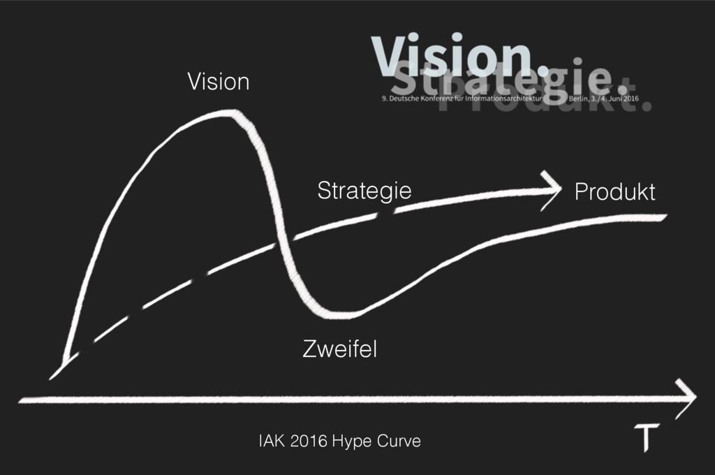 IAK 2016 Hype Curve Zweifel Produkt Vision Stra...