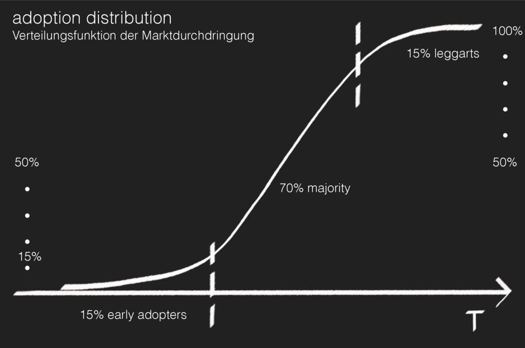 15% early adopters 70% majority 15% adoption di...