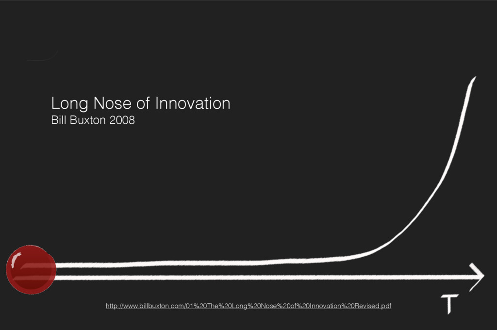 Long Nose of Innovation Bill Buxton 2008 http:...
