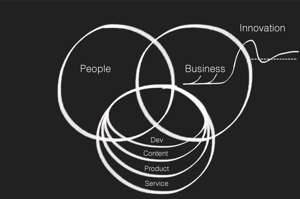 Innovation Business People Service Content Prod...