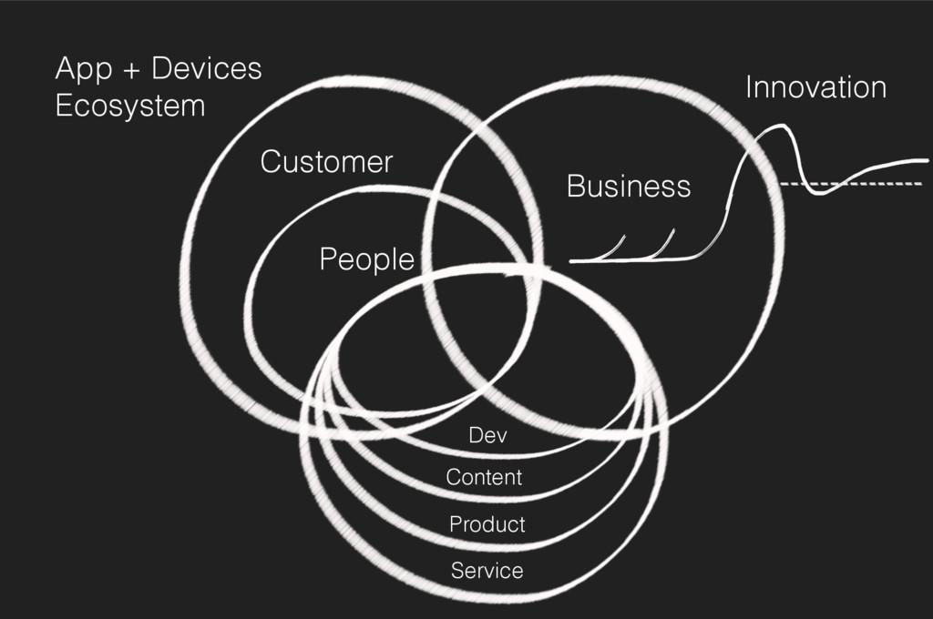 Business People Innovation Customer App + Devic...