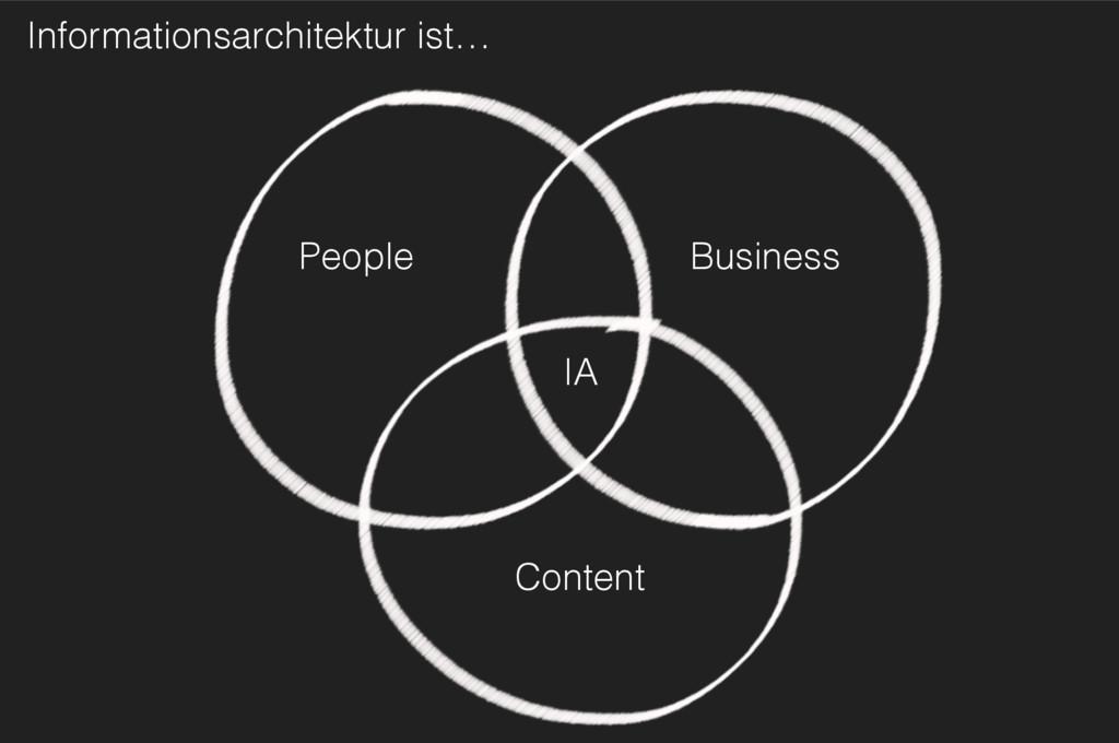 Content Business People IA Informationsarchitek...