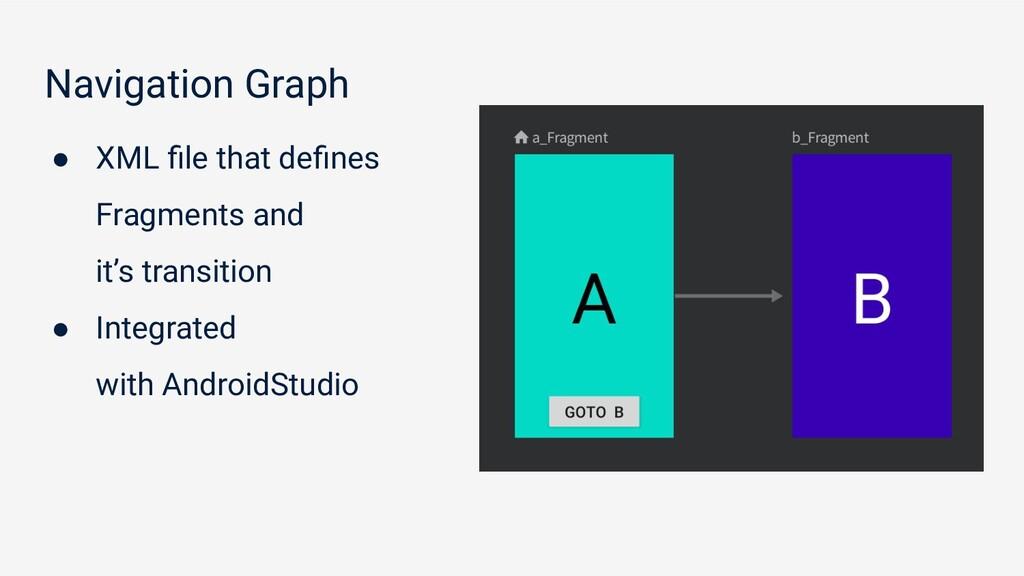 Navigation Graph ● XML file that defines Fragment...
