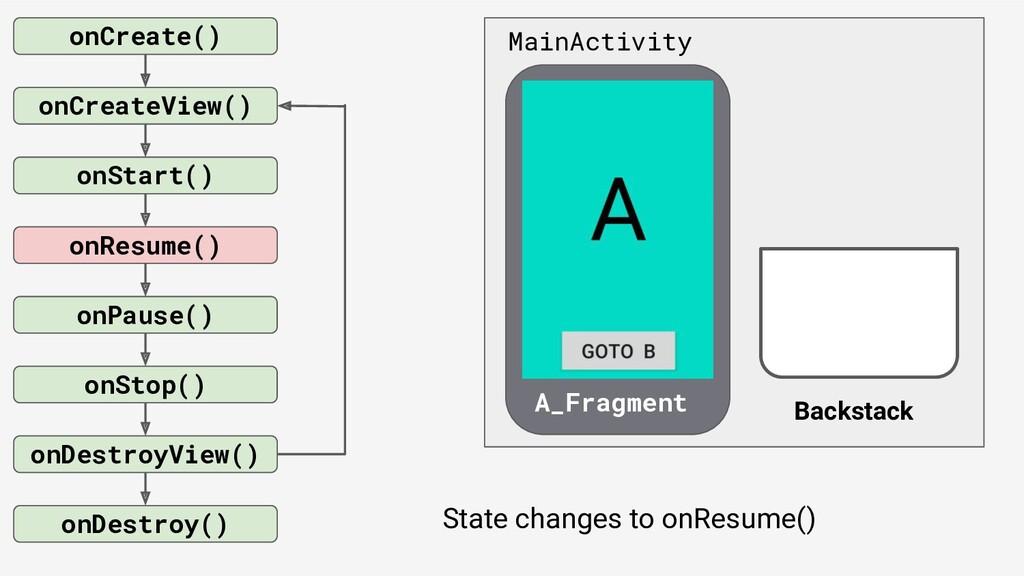 onCreate() onStart() onResume() onPause() onSto...