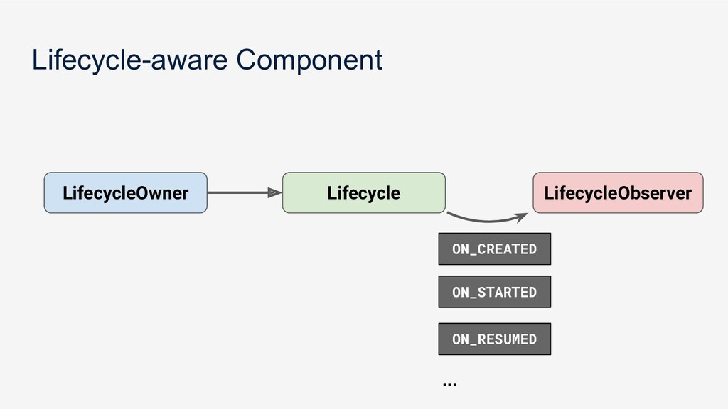 Lifecycle-aware Component Lifecycle LifecycleOw...