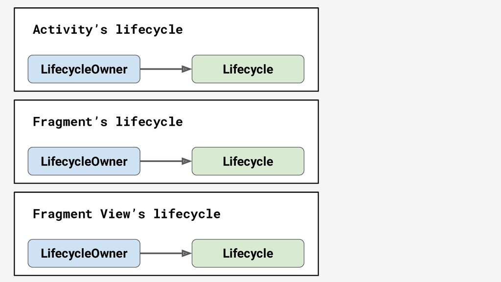 Lifecycle LifecycleOwner Activity's lifecycle L...