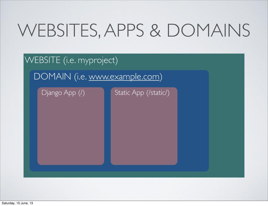 WEBSITES, APPS & DOMAINS WEBSITE (i.e. myprojec...