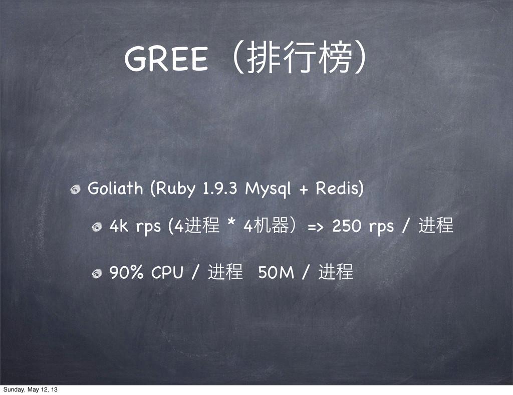 GREEʢഉߦᒗʣ Goliath (Ruby 1.9.3 Mysql + Redis) 4k...