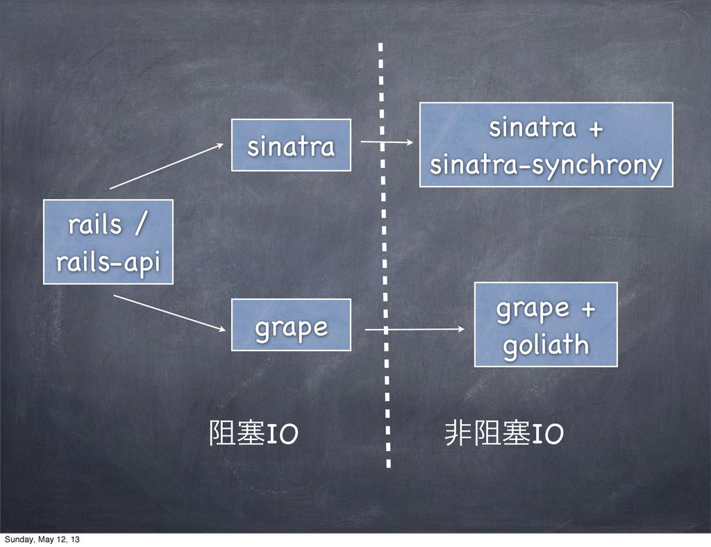 rails / rails-api sinatra grape sinatra + sinat...