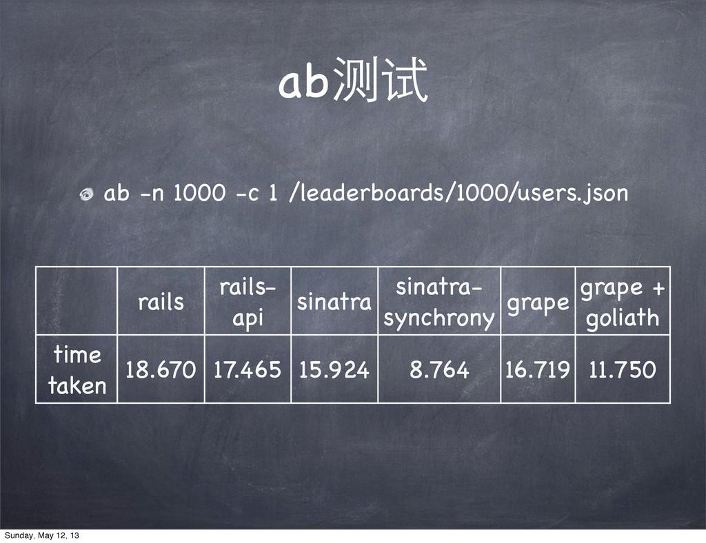 ab测试 ab -n 1000 -c 1 /leaderboards/1000/users.j...