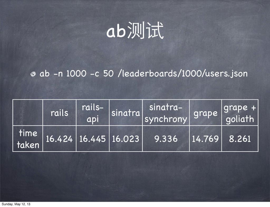 ab测试 ab -n 1000 -c 50 /leaderboards/1000/users....