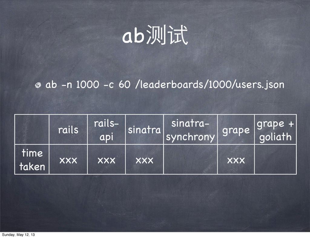 ab测试 ab -n 1000 -c 60 /leaderboards/1000/users....