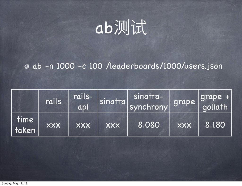 ab测试 ab -n 1000 -c 100 /leaderboards/1000/users...