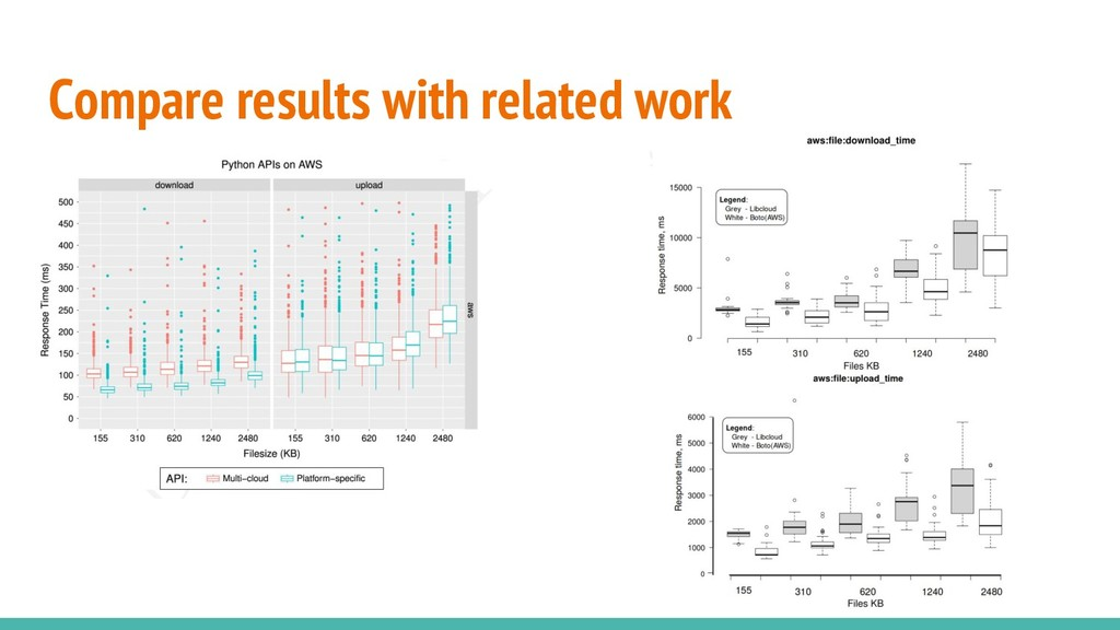 Compare results with related work
