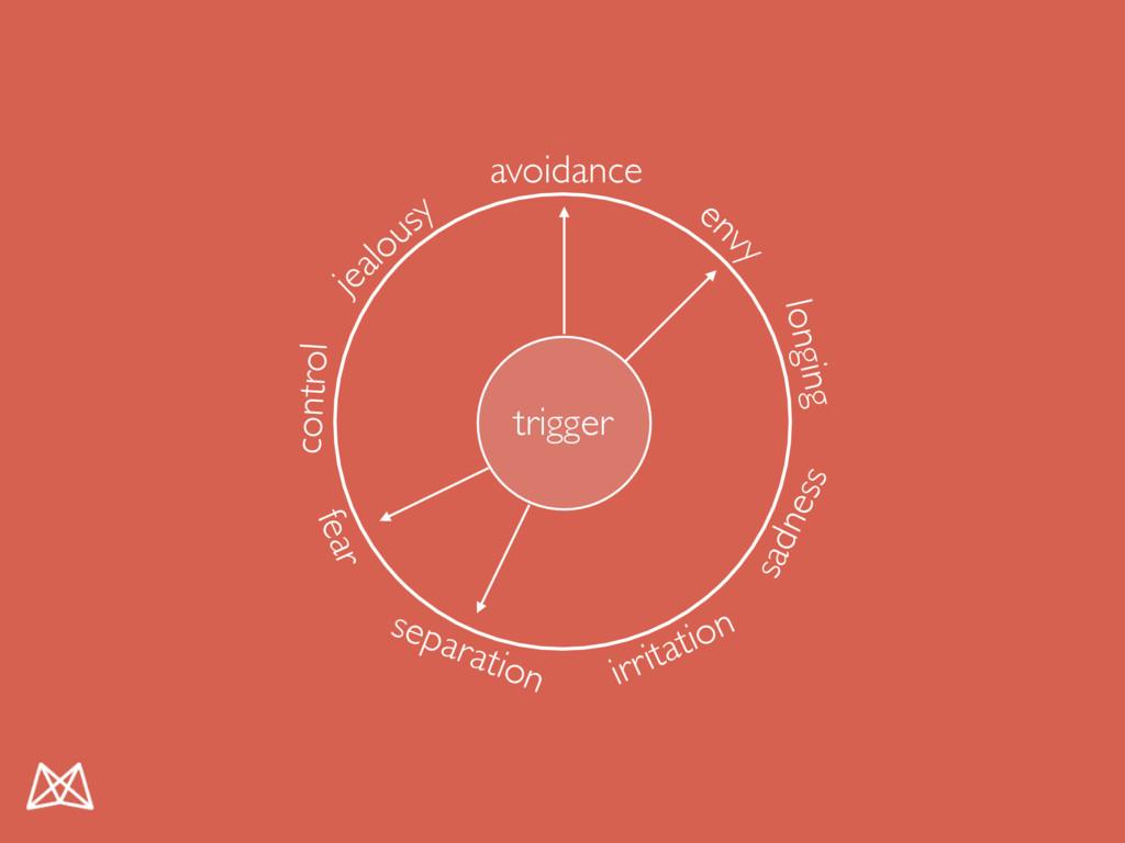 trigger avoidance envy jealousy separation fear...