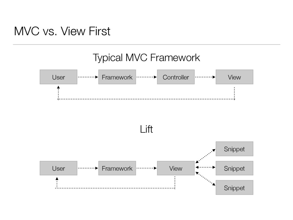MVC vs. View First Typical MVC Framework User F...