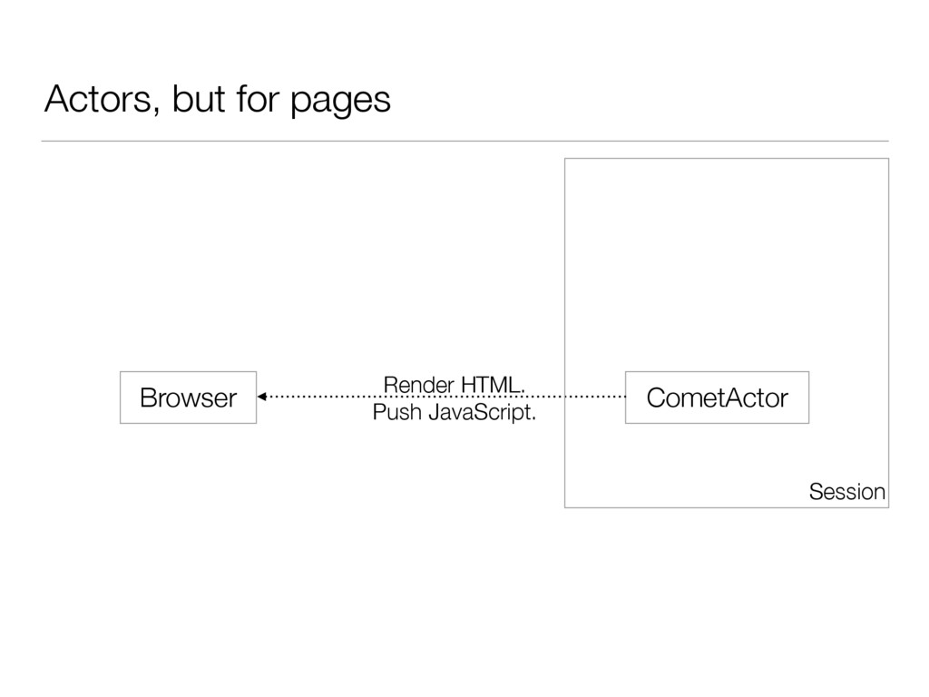 Actors, but for pages Browser CometActor Render...
