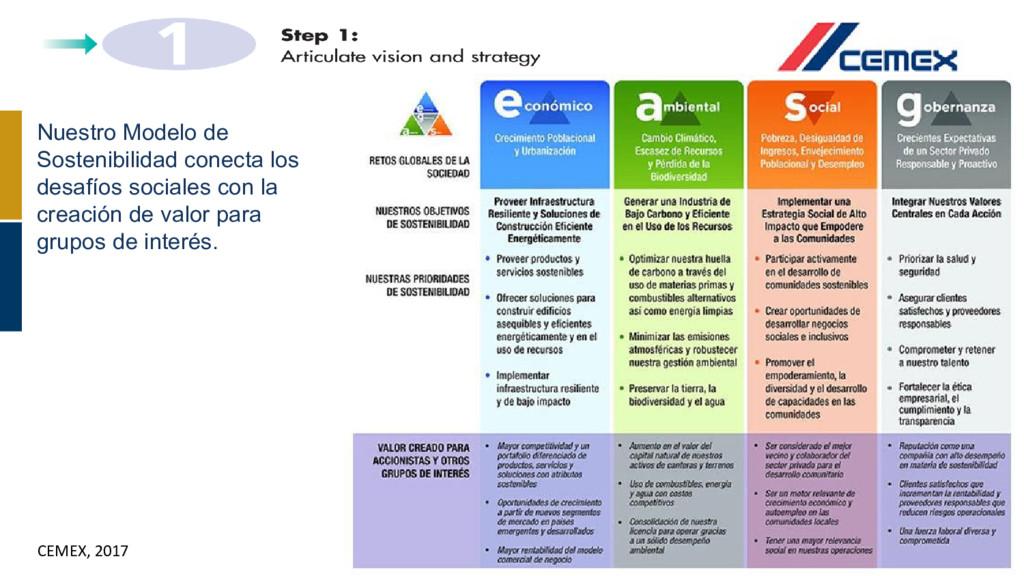 CEMEX, 2017 Nuestro Modelo de Sostenibilidad co...
