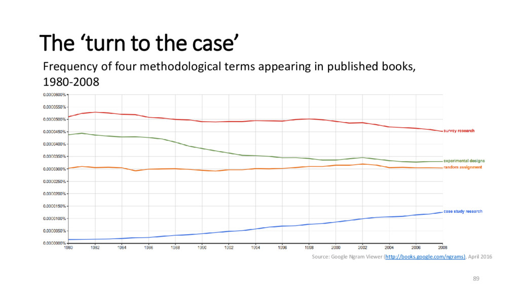 The 'turn to the case' Frequency of four method...